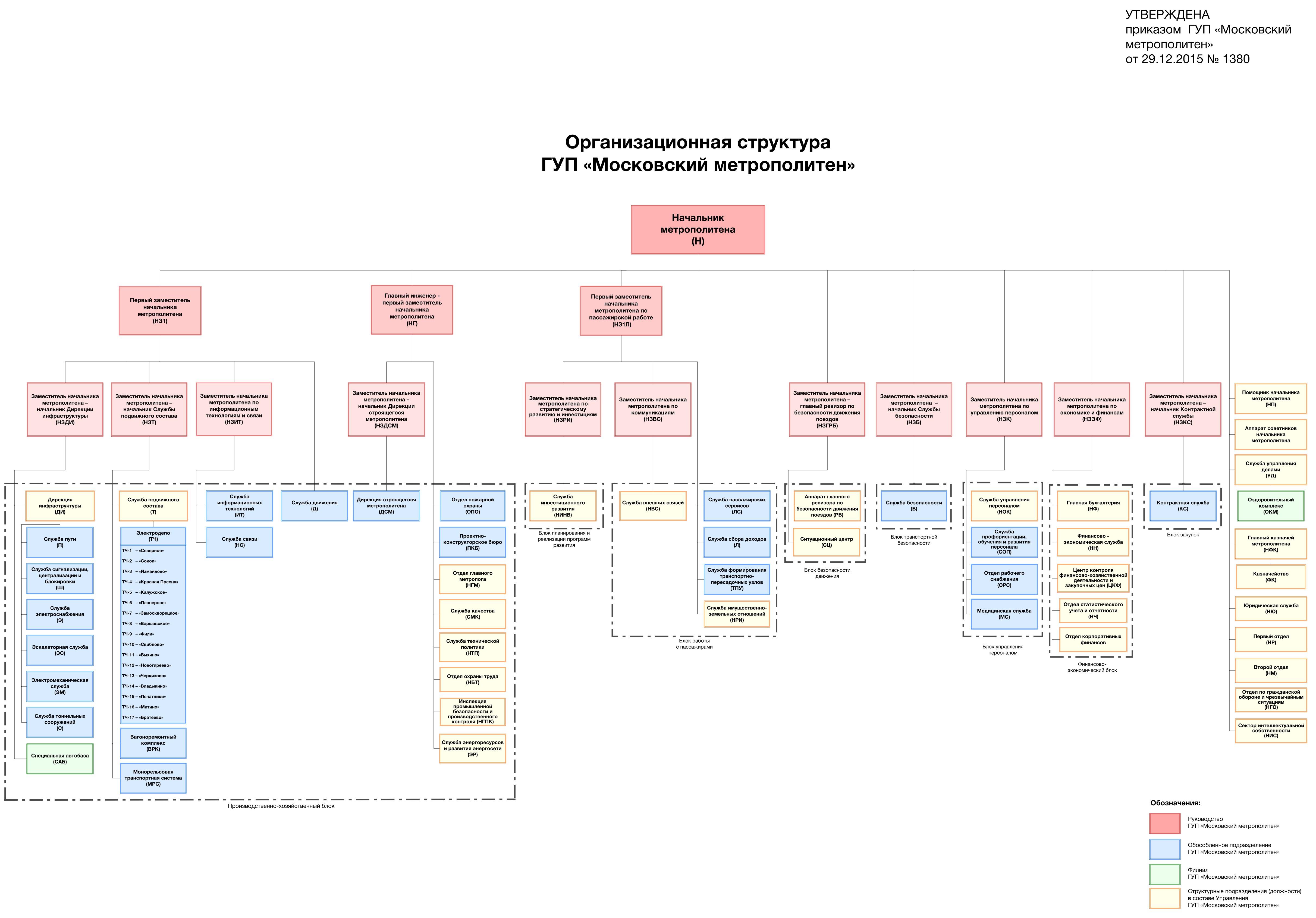 Организационная структура отдела продаж ооо алко схема с описанием